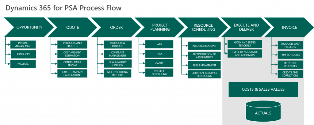 chart showing a project flow for Dynamics 365