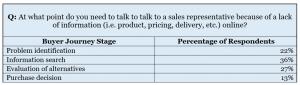 B2B Buyer Behavior Explained: Online, Offline or Omnichannel? 3