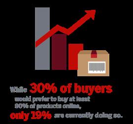 B2B Buyer Behavior Explained: Online, Offline or Omnichannel? 1