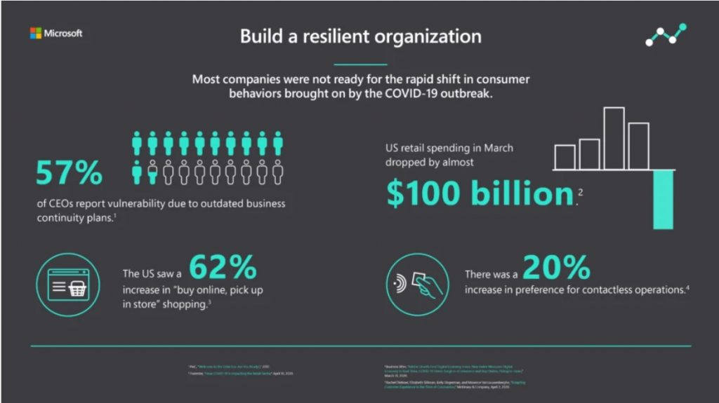Create a Resilient Organization For Now and the Future 1
